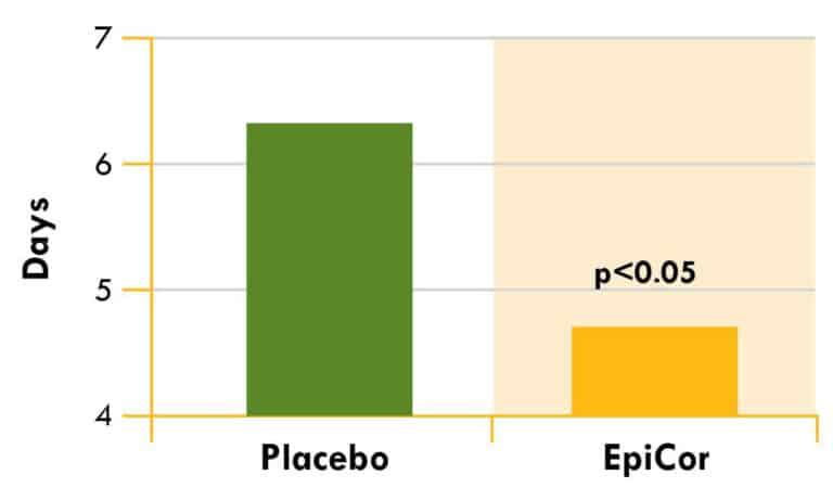 משך ההחלמה משפעת או הצטננות עם ובלי אפיקור, מתוך המחקר.